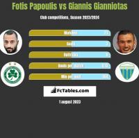 Fotis Papoulis vs Giannis Gianniotas h2h player stats