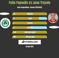 Fotis Papoulis vs Joan Truyols h2h player stats