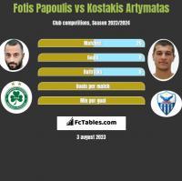 Fotis Papoulis vs Kostakis Artymatas h2h player stats