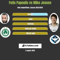 Fotis Papoulis vs Mike Jensen h2h player stats