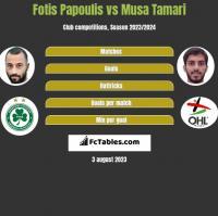 Fotis Papoulis vs Musa Tamari h2h player stats