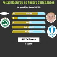 Fouad Bachirou vs Anders Christiansen h2h player stats
