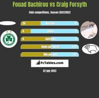Fouad Bachirou vs Craig Forsyth h2h player stats