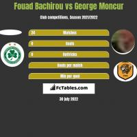 Fouad Bachirou vs George Moncur h2h player stats