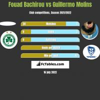 Fouad Bachirou vs Guillermo Molins h2h player stats