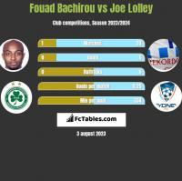 Fouad Bachirou vs Joe Lolley h2h player stats