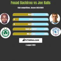 Fouad Bachirou vs Joe Ralls h2h player stats