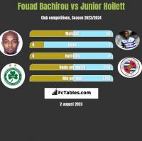 Fouad Bachirou vs Junior Hoilett h2h player stats