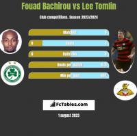 Fouad Bachirou vs Lee Tomlin h2h player stats