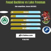 Fouad Bachirou vs Luke Freeman h2h player stats