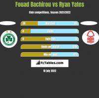 Fouad Bachirou vs Ryan Yates h2h player stats