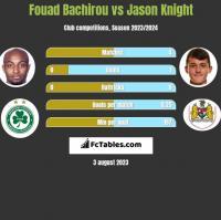 Fouad Bachirou vs Jason Knight h2h player stats