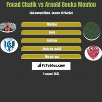 Fouad Chafik vs Arnold Bouka Moutou h2h player stats
