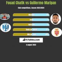 Fouad Chafik vs Guillermo Maripan h2h player stats