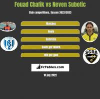 Fouad Chafik vs Neven Subotic h2h player stats