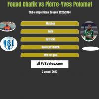 Fouad Chafik vs Pierre-Yves Polomat h2h player stats