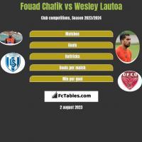 Fouad Chafik vs Wesley Lautoa h2h player stats