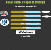Fouad Chafik vs Ngonda Muzinga h2h player stats