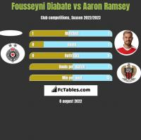 Fousseyni Diabate vs Aaron Ramsey h2h player stats
