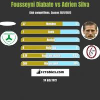 Fousseyni Diabate vs Adrien Silva h2h player stats