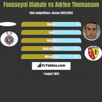 Fousseyni Diabate vs Adrien Thomasson h2h player stats