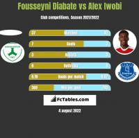 Fousseyni Diabate vs Alex Iwobi h2h player stats