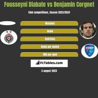 Fousseyni Diabate vs Benjamin Corgnet h2h player stats