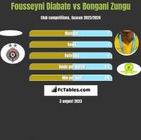 Fousseyni Diabate vs Bongani Zungu h2h player stats