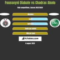 Fousseyni Diabate vs Chadrac Akolo h2h player stats