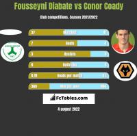 Fousseyni Diabate vs Conor Coady h2h player stats