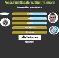 Fousseyni Diabate vs Dimitri Lienard h2h player stats
