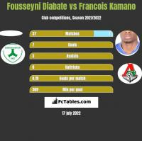 Fousseyni Diabate vs Francois Kamano h2h player stats