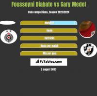 Fousseyni Diabate vs Gary Medel h2h player stats