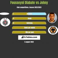 Fousseyni Diabate vs Johny h2h player stats