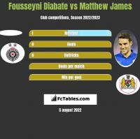 Fousseyni Diabate vs Matthew James h2h player stats