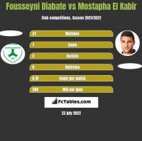 Fousseyni Diabate vs Mostapha El Kabir h2h player stats