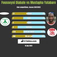 Fousseyni Diabate vs Mustapha Yatabare h2h player stats