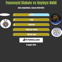 Fousseyni Diabate vs Onyinye Ndidi h2h player stats