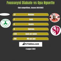 Fousseyni Diabate vs Opa Nguette h2h player stats