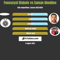 Fousseyni Diabate vs Saman Ghoddos h2h player stats