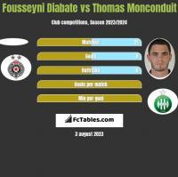 Fousseyni Diabate vs Thomas Monconduit h2h player stats