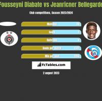 Fousseyni Diabate vs Jeanricner Bellegarde h2h player stats
