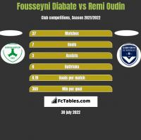 Fousseyni Diabate vs Remi Oudin h2h player stats