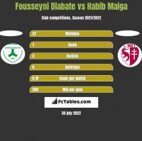 Fousseyni Diabate vs Habib Maiga h2h player stats