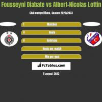 Fousseyni Diabate vs Albert-Nicolas Lottin h2h player stats