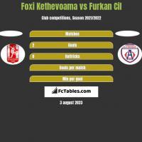 Foxi Kethevoama vs Furkan Cil h2h player stats