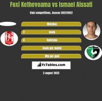 Foxi Kethevoama vs Ismael Aissati h2h player stats