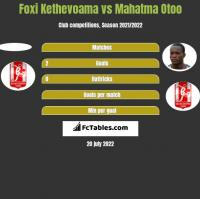 Foxi Kethevoama vs Mahatma Otoo h2h player stats