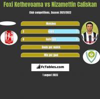 Foxi Kethevoama vs Nizamettin Caliskan h2h player stats