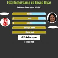 Foxi Kethevoama vs Recep Niyaz h2h player stats